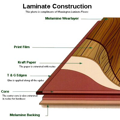 Laminate Flooring Is Also Called Floating Wood Tile In The